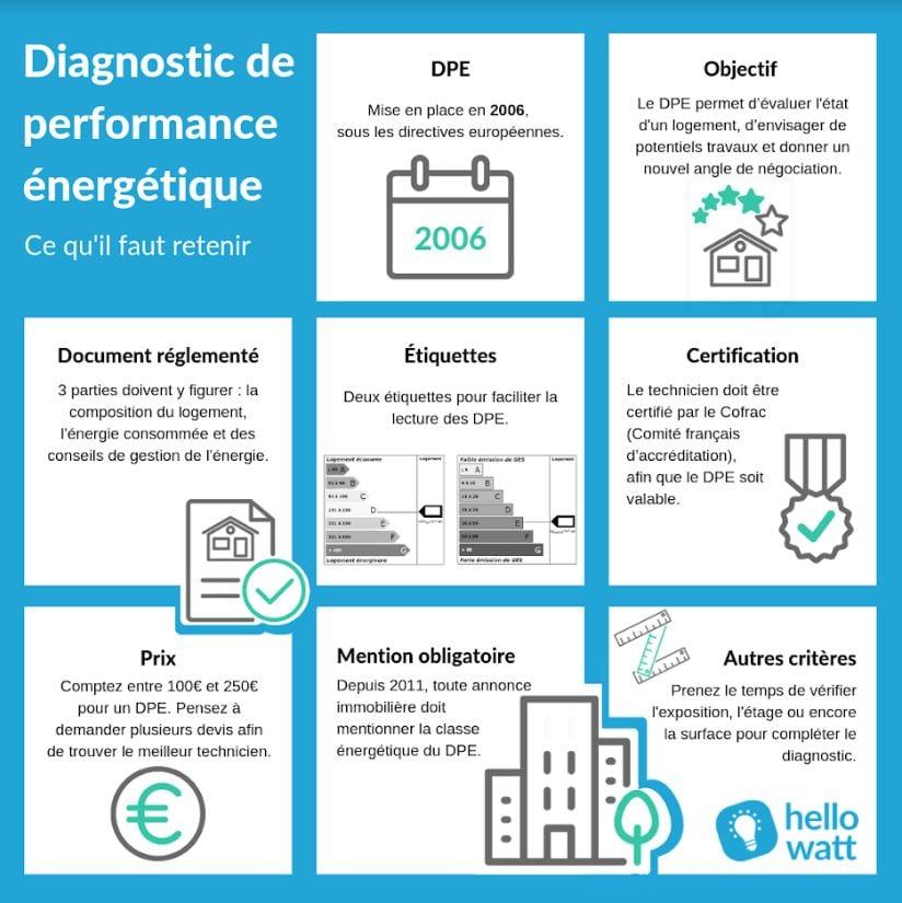 comprendre-diagnostics-performance-energetique