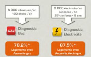 Diagnostic électricité et gaz